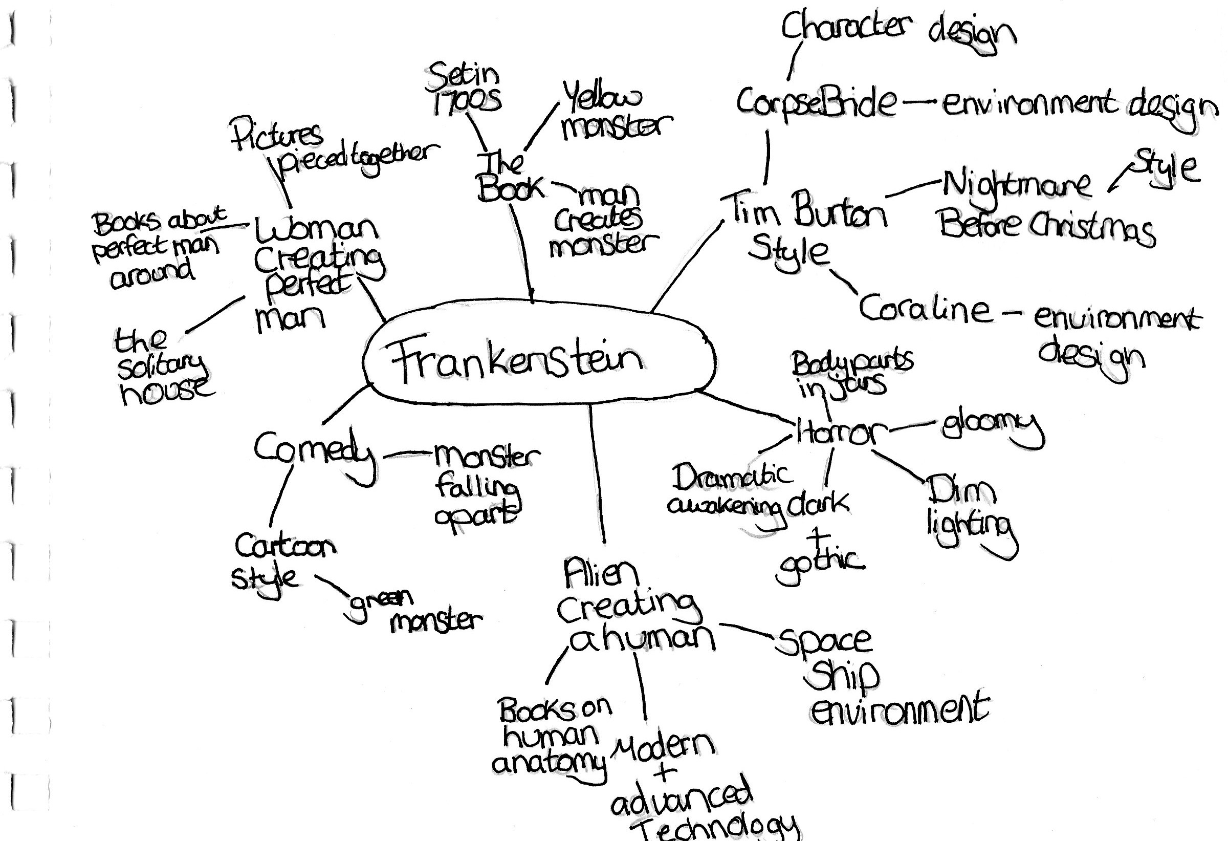 who are the characters in frankenstein